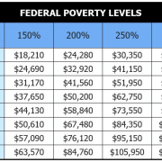 2019 Federal Poverty Income Guidelines