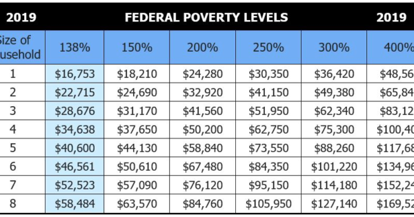 2019 Federal Poverty Income Guidelines Comrade Financial Group