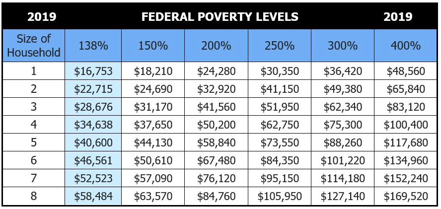 Poverty Guidelines Small